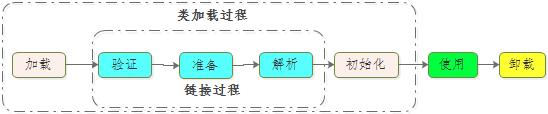 JAVA类加载过程&主动引用和被动引用