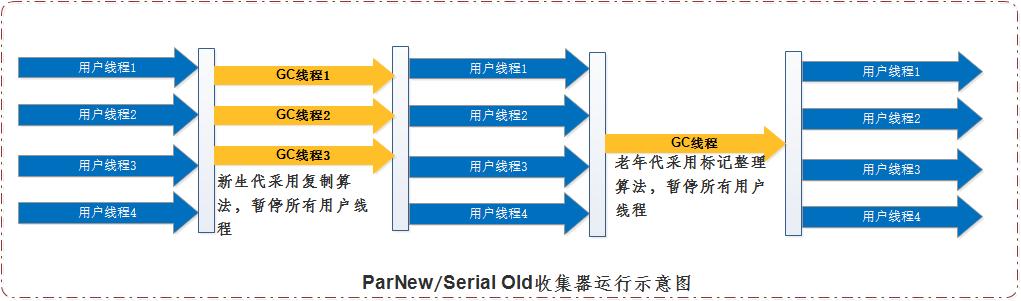深入理解java虚拟机学习笔记(二) jvm垃圾收集器和内存分配策略