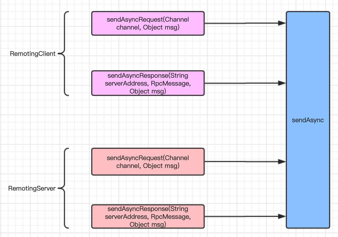 Seata RPC 模块的重构之路