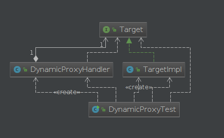 JAVA中的静态代理、动态代理以及CGLIB动态代理