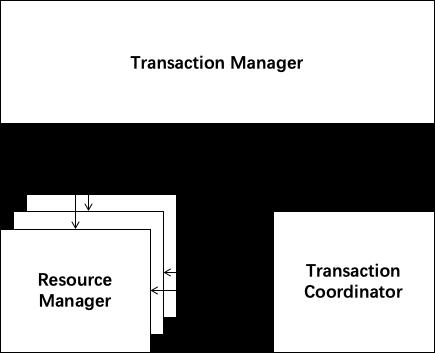 分布式事务两阶段提交——Nacos+Seata方案