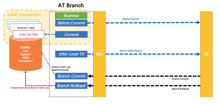 阿里分布式事务框架Seata原理解析