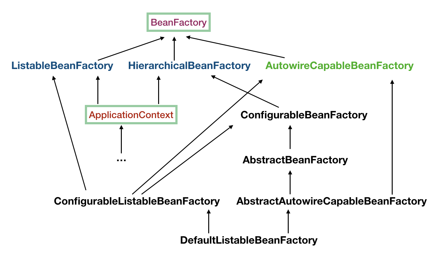 Spring Cloud Alibaba Dubbo整合Seata(Fescar)实现分布式事物回滚