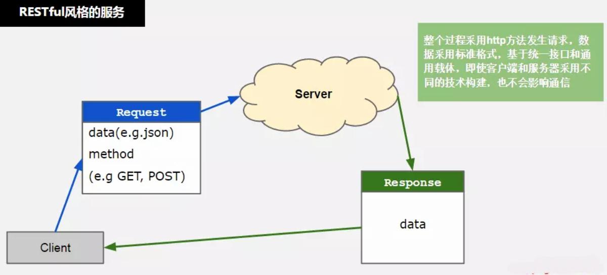 什么是RPC(Remote Procedure Call)