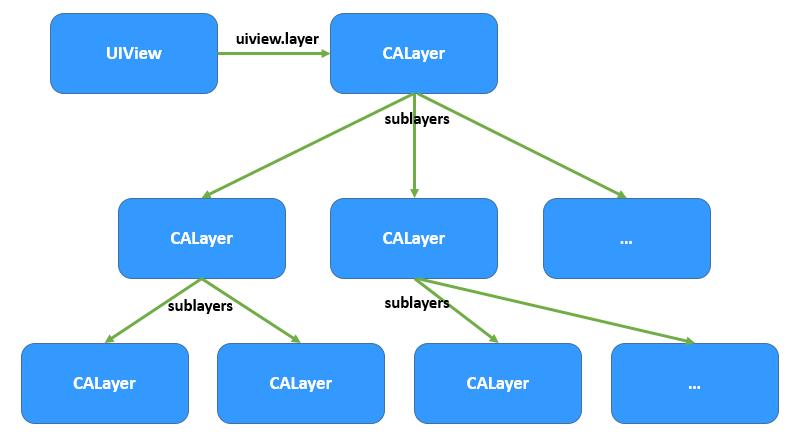 IOS中CALayer的使用