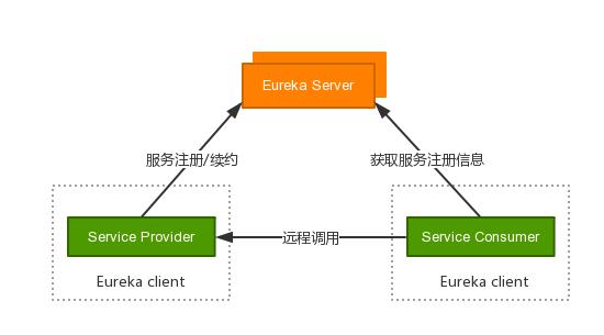 Spring Cloud服务发现配置