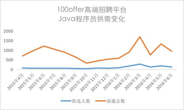 为何优秀的Java程序员如此吃香?
