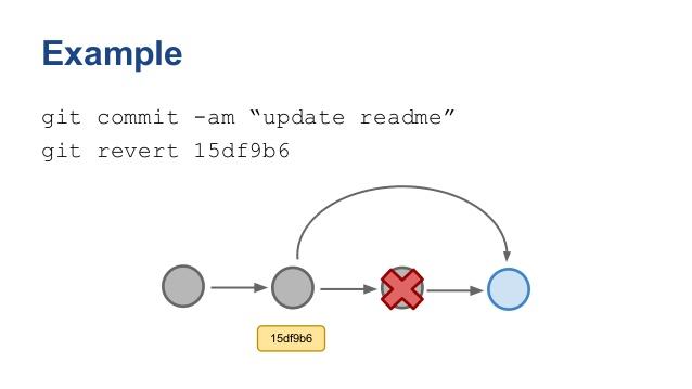 一篇文章,教你学会Git