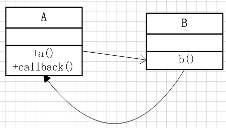Java回调(callback)机制