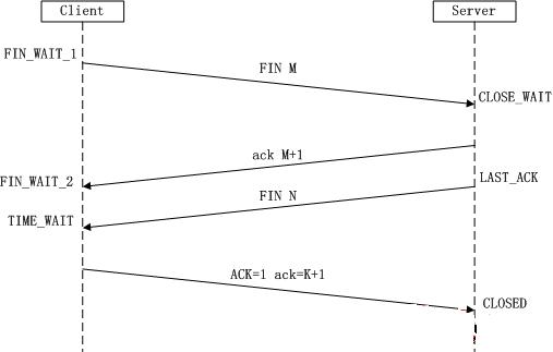 Wireshark 抓包理解 HTTPS 请求流程