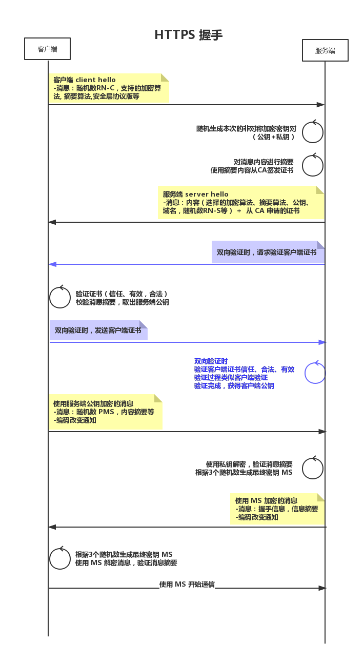 HTTPS详解-转
