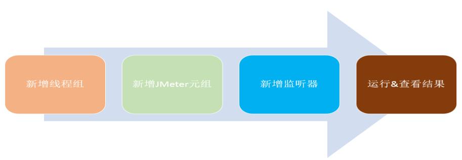 gmeter 使用