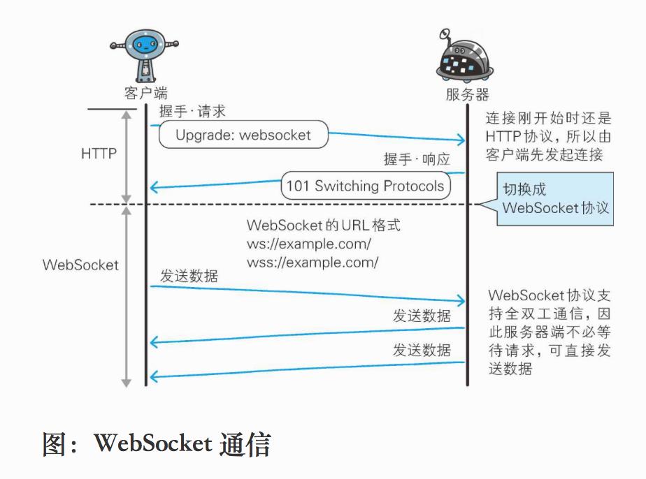 《图解HTTP》读书笔记(三)