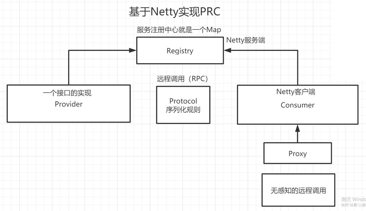 真的够可以的,基于Netty实现了RPC框架