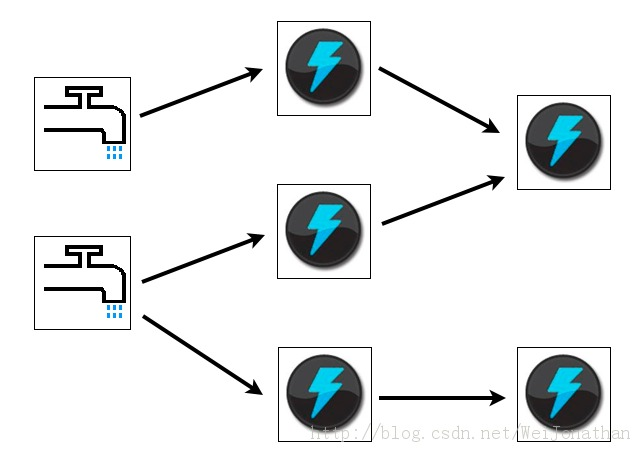 大数据架构:flume-ng+Kafka+Storm+HDFS 实时系统组合