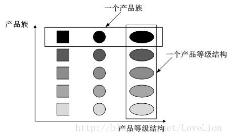 创建型SEQ3 - 抽象工厂模式 Abstract Factory Pattern