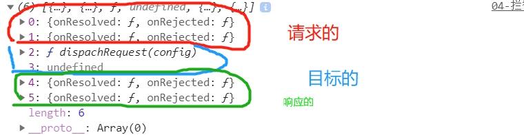 axios深入/源码分析/拦截器原理/该对象既可以当对象使用,也可以当函数使用; 任何的发送请求都是有 request方式执行