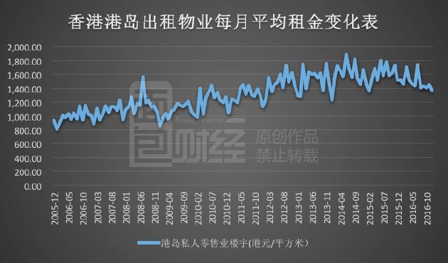 地产大佬密集减计资产价值 商业地产仍在阵痛中尽管去年内地核心城市住宅价格上涨迅猛,香港楼市也在2015年的回调之后重拾升势,但不少内地和香港商业地产仍然面临严峻的挑战。  这一现象已经明显的反映在了港股房地产公司的财务报告上,在香港核心地段