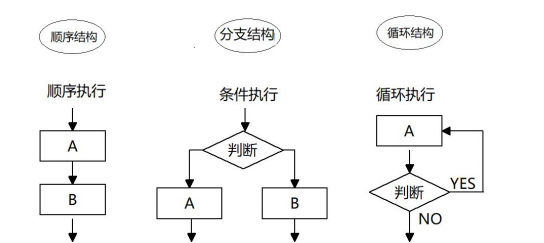 网络编程(十三) JavaScript(3)
