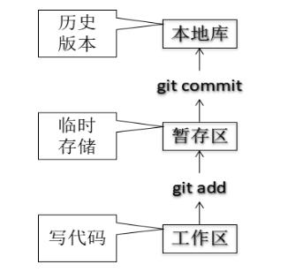 【学了就忘】Git操作 — 16.Git基本操作补充