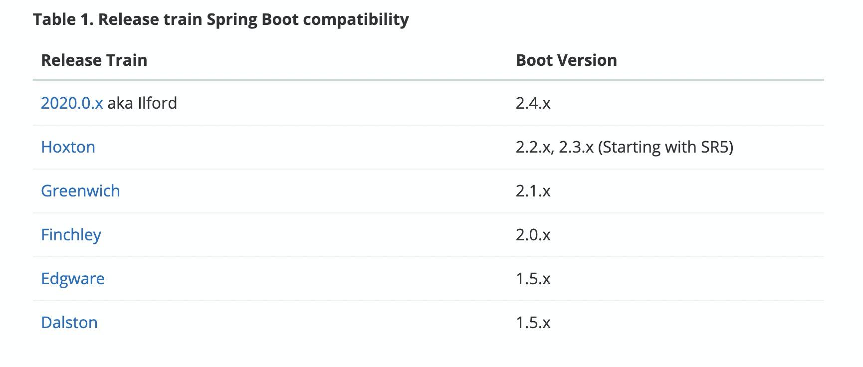 记录创建Spring Boot+Spring Cloud项目