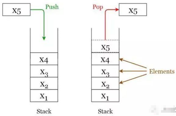 阿里云权威发布!每个程序员都必须掌握的 8 种数据结构!少一个都不行!